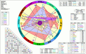 Astrological Birth Charts & Love Charts | OCCULT GEMS
