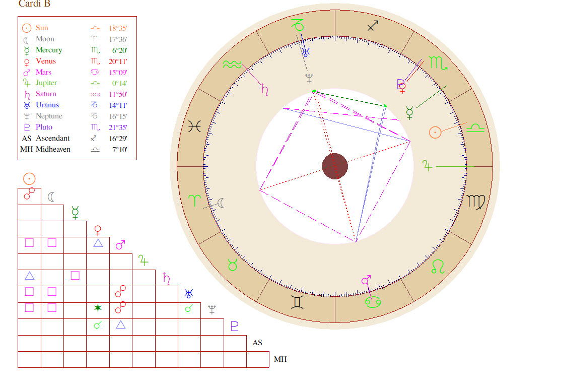 Cardi b birth chart occult gems birth chart nvjuhfo Gallery